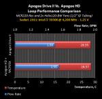 APD2-Perf-Loop-3930K.png